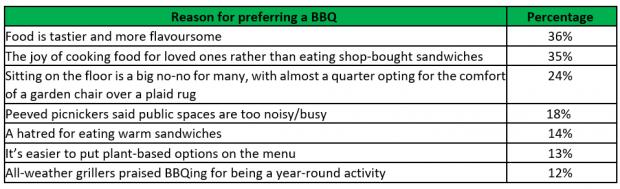 Whitchurch Herald:  The reasons Brits prefer BBQs to picnics.